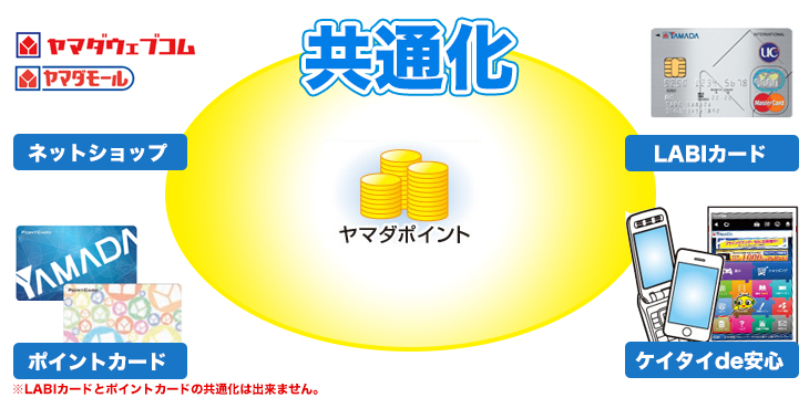 http://www.yamada-denkiweb.com/info/wcontents/image/guide/guide_point_pic04.jpg
