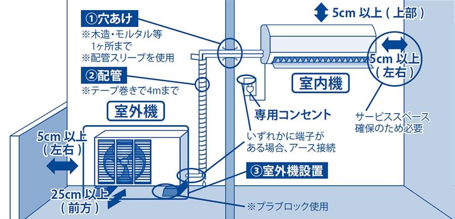 工事 エアコン 取り付け 自分でエアコンを取り付けるために必要な14の作業